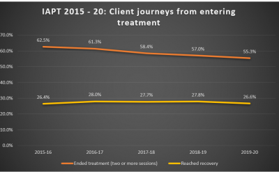 IAPT 2020: It's all downhill from here…